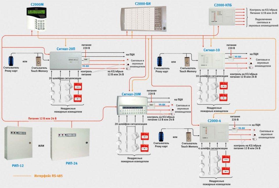 монтаж установка видеонаблюдения пожарной сигнализации
